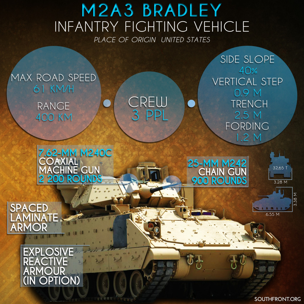 M2A3 Bradley Infantry Fighting Vehicle (Infographics)