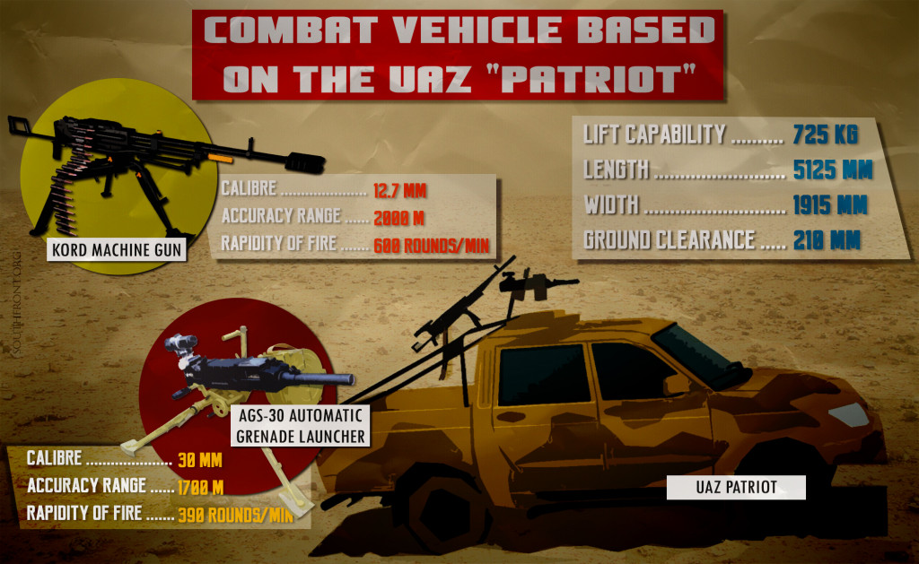 Russia Officially Creates 'Super-Light Battalion', Arms It With UAZ Patriot Combat Vehicles (Infographics)