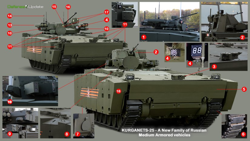 Russia And Its Redesigned Armoured Vehicles