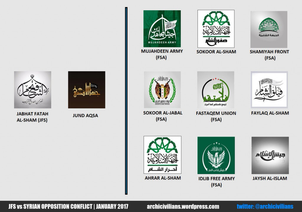 Who Is Fighting Whom In Idlib