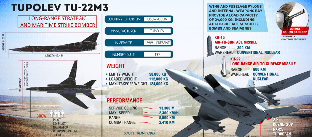 Tupolev Tu-22M3 Strategic Bomber: Russia's Weapon Against ISIS In Deir Ezzor (Infographics)