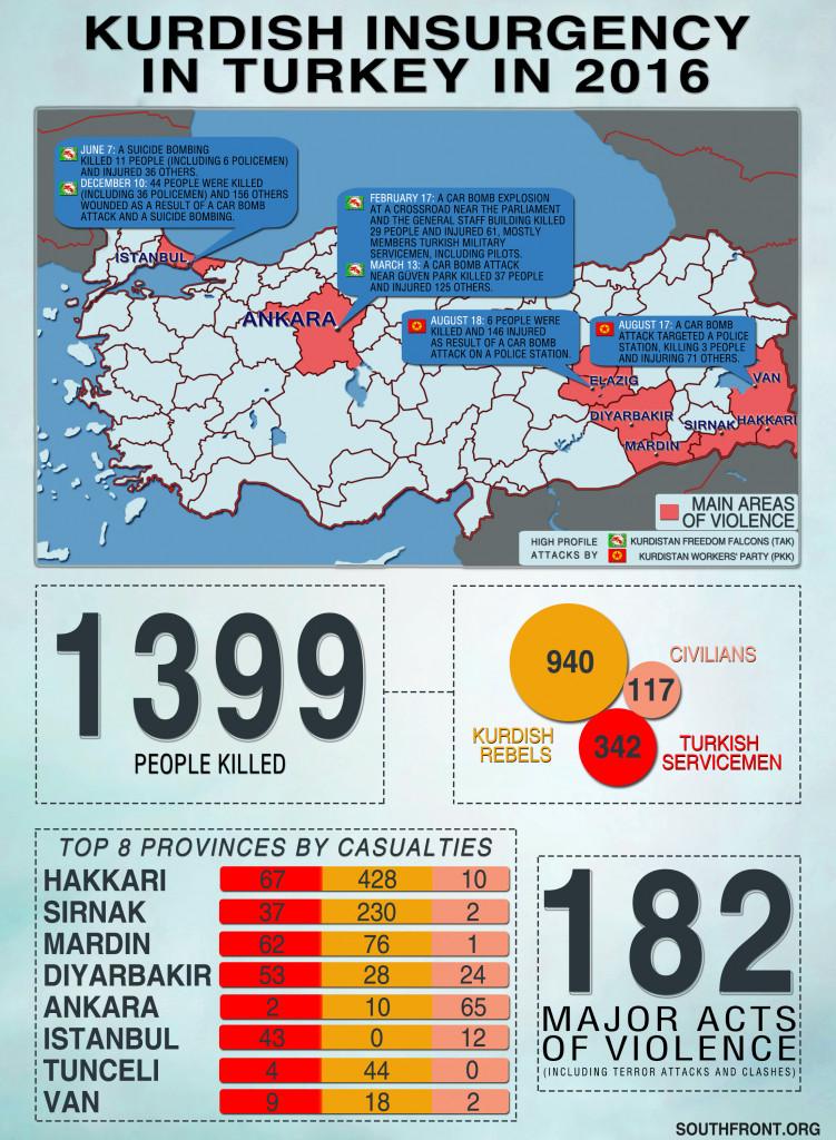 Kurdish Insurgency In Turkey In 2016 (Infographics)