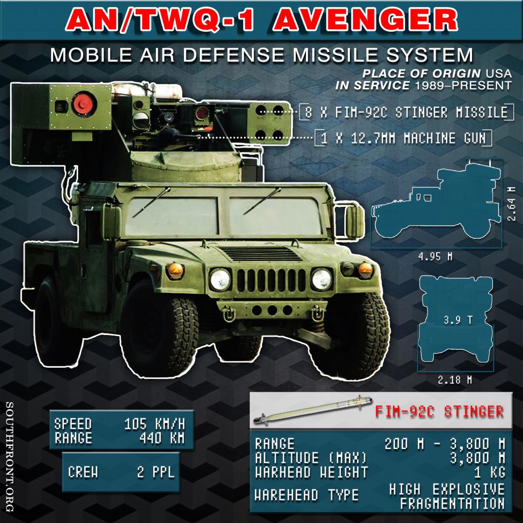 AN/TWQ-1 Avenger Air Defense Missile System (Infographics)