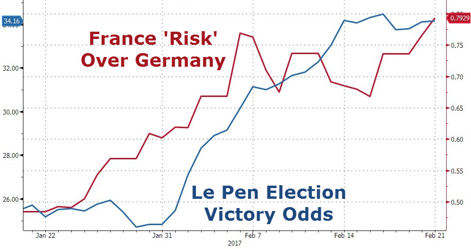 Selling Of French Bonds Accelerates As Le Pen Extends Lead, Macron Tumbles In Latest Poll