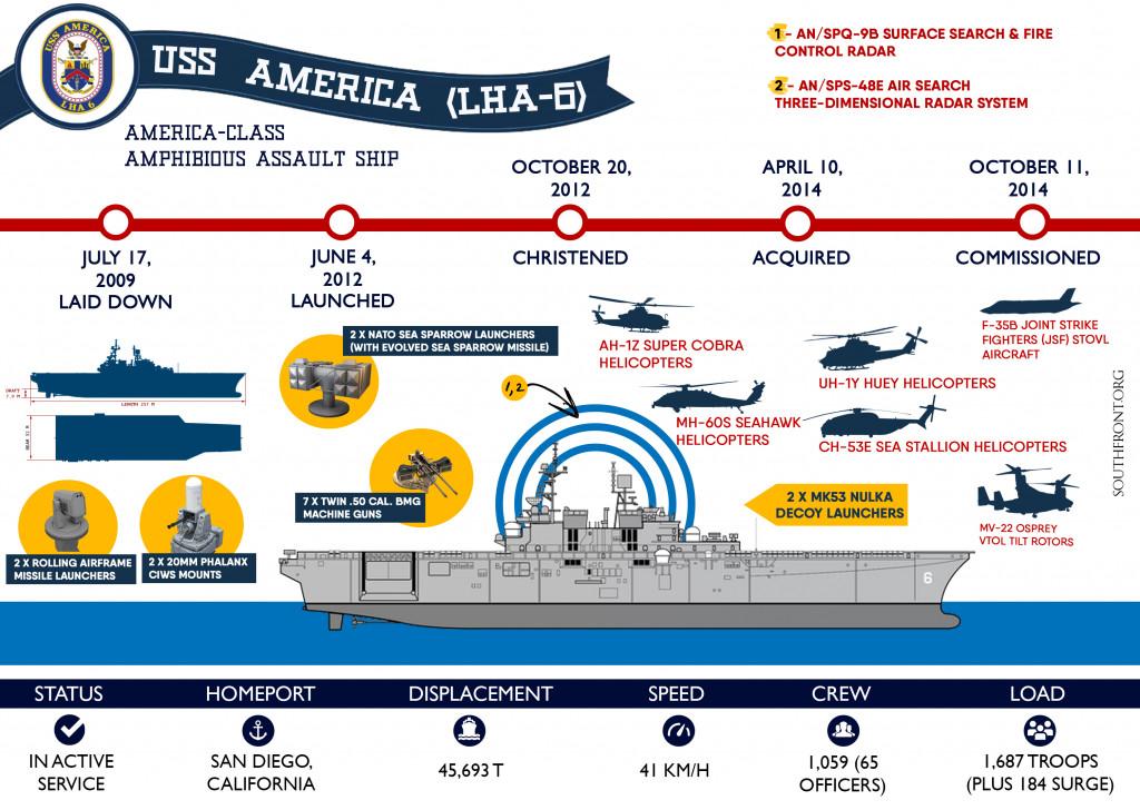 Amphibious Assault Ship USS America (LHA-6) - Infographics