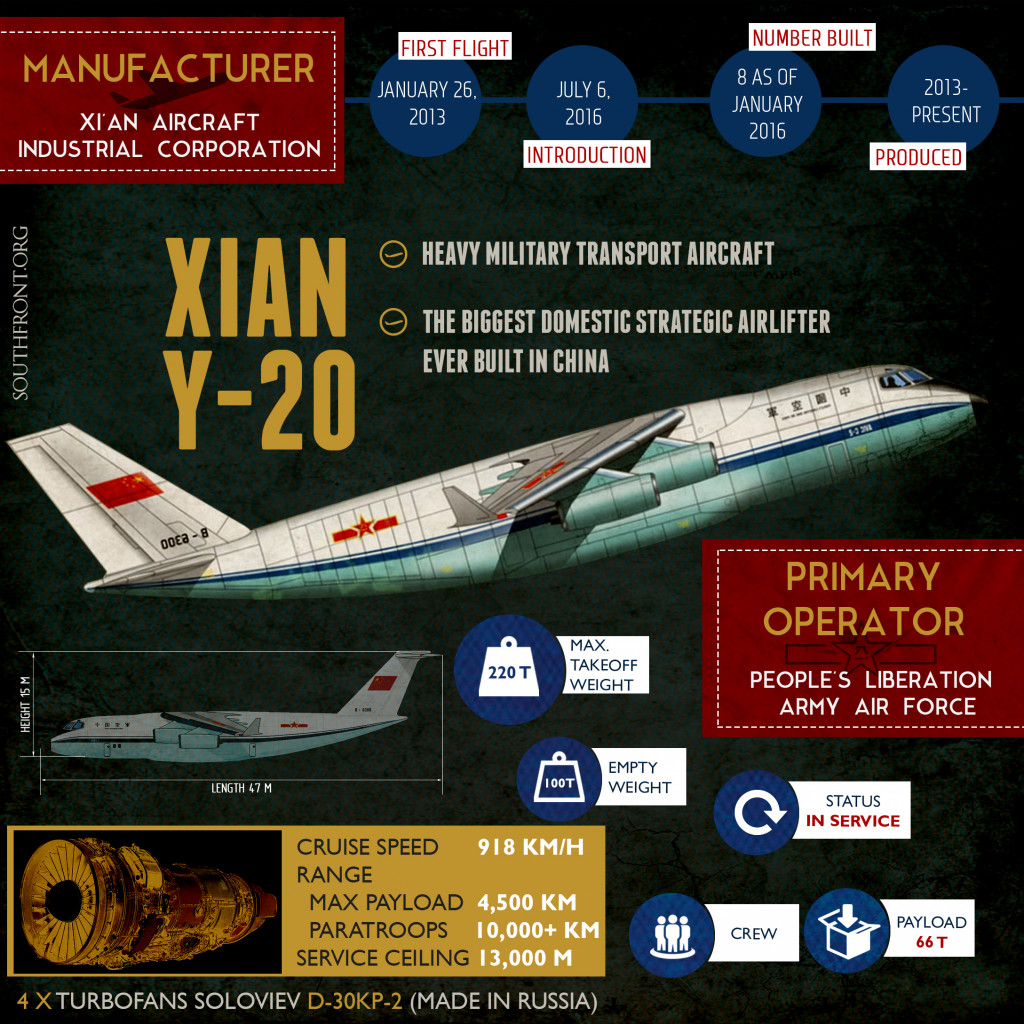 Xian Y-20 Heavy Military Transport Aircraft (Infographics)