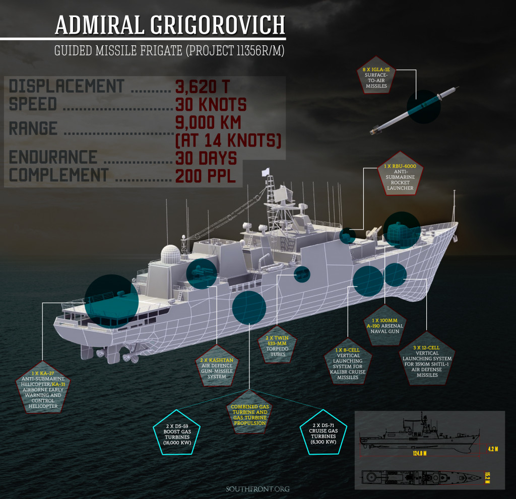 Air Worries of the Russian Navy