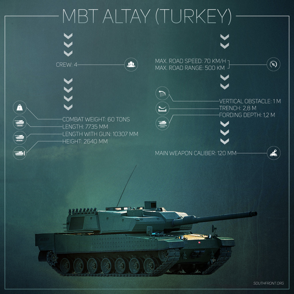 Turkey Faces Problems in Production of State of Art Altay Tank