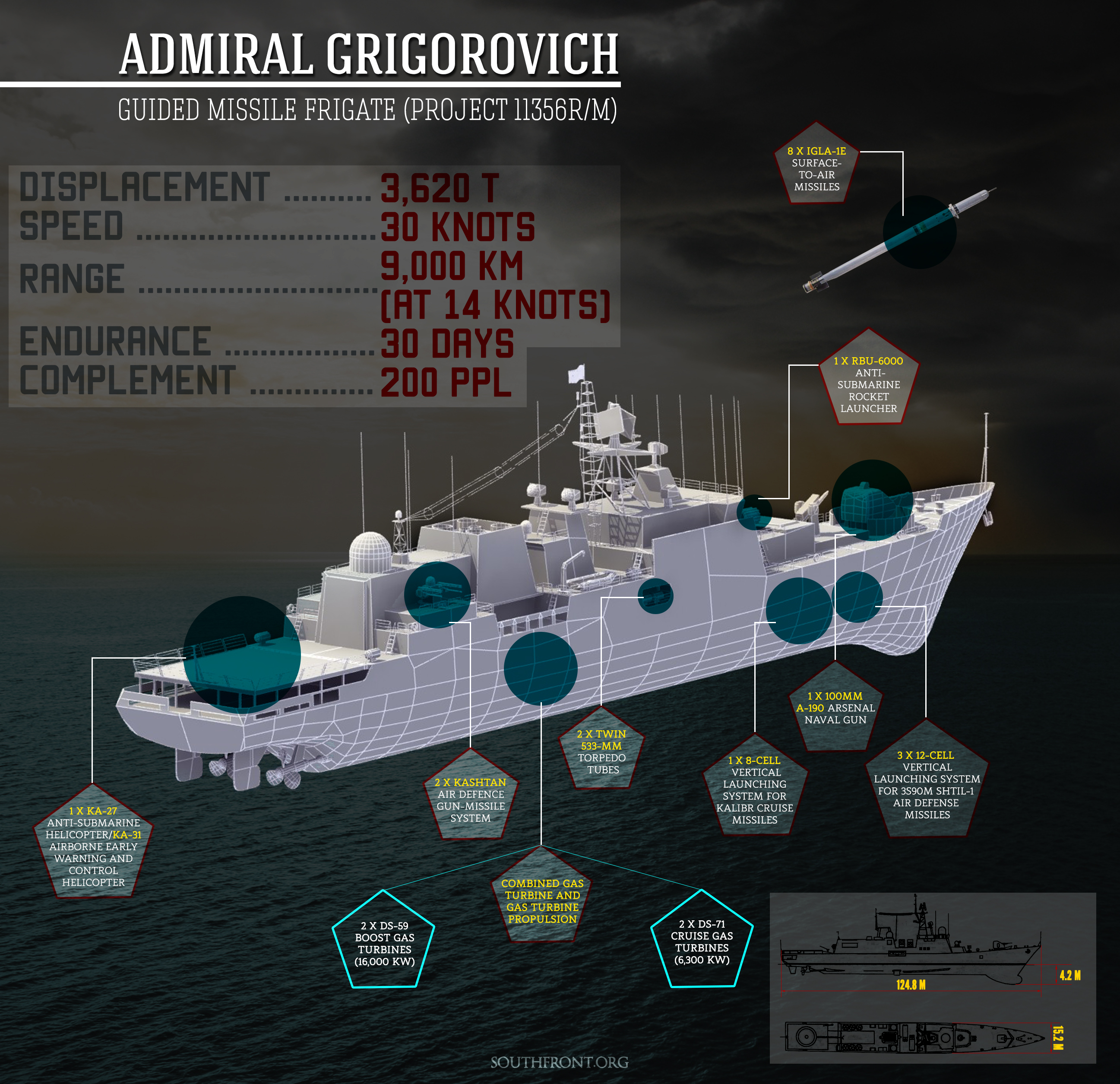Admiral Grigorovich Frigate to Join Russian Navy Ships in Mediterranean Sea