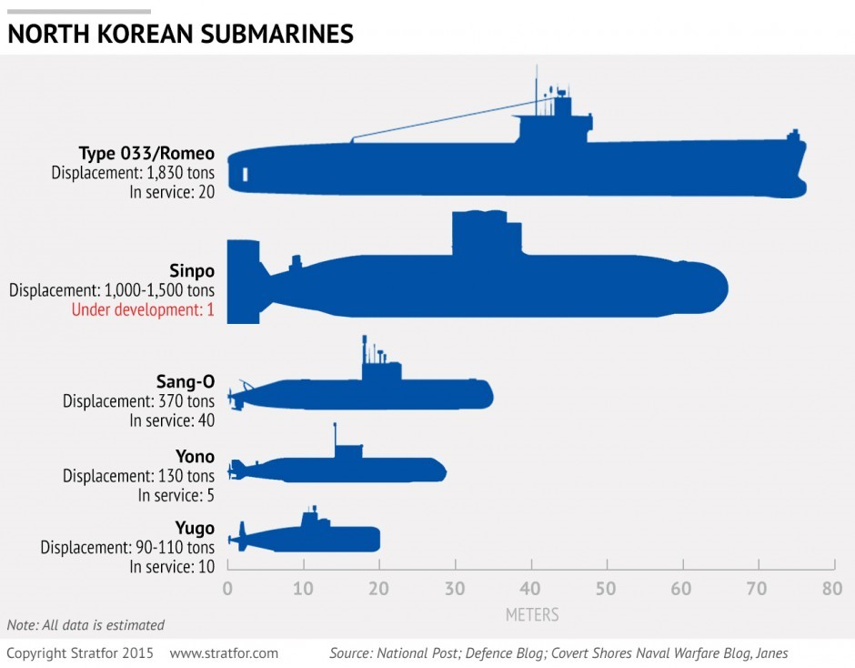 A diagram of the submarines currently in service in the KPN.