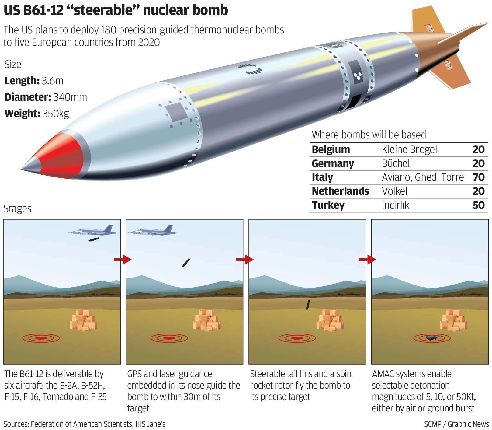 The next generation of aircraft deliverable nuclear bombs in the first leg of the U.S. nuclear triad.