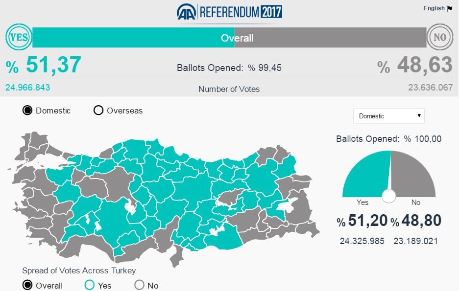 Erdogan Declares Victory In Referendum On Turkey's Constitutional Reform