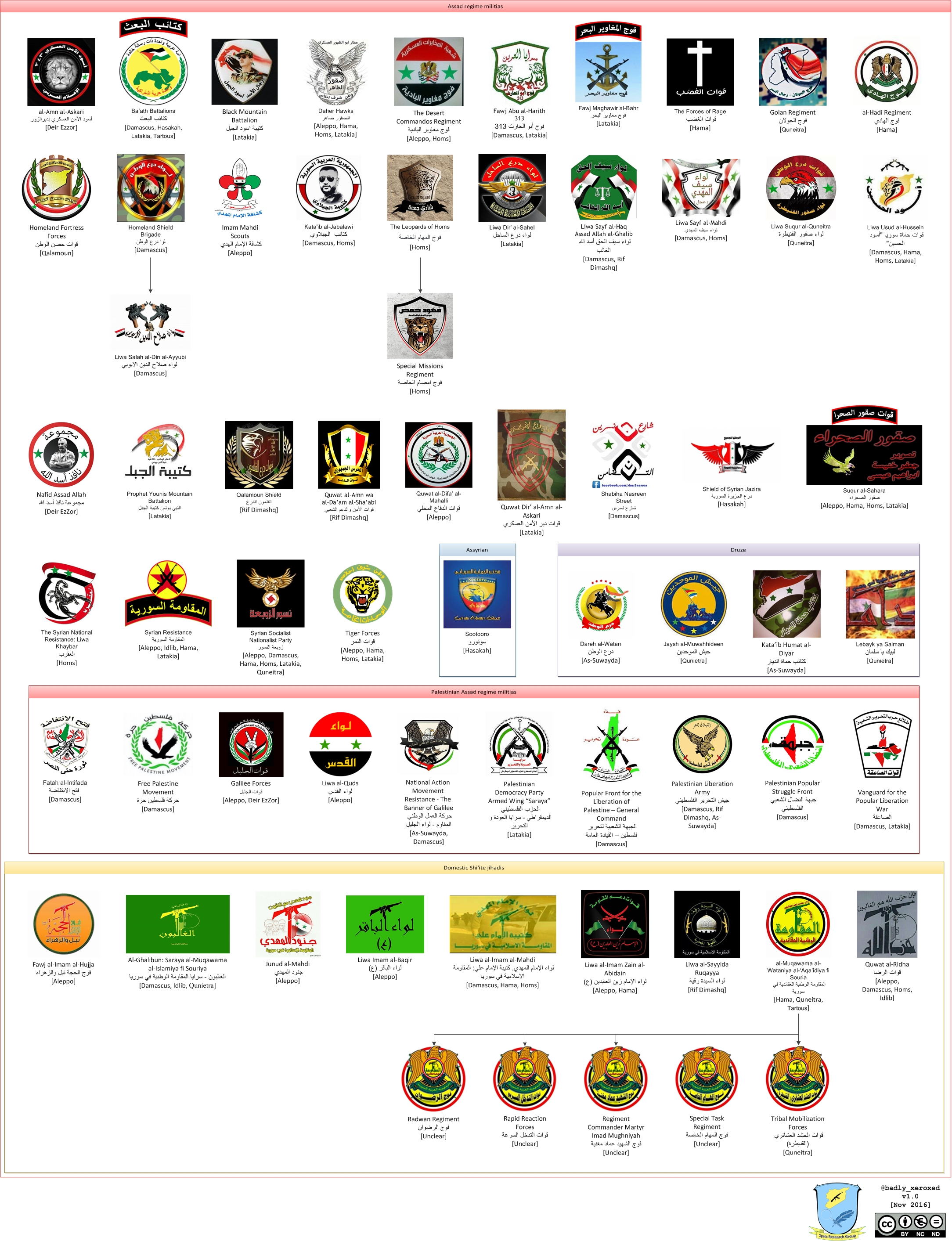 Syria's Armed Forces in the 7th Year of War