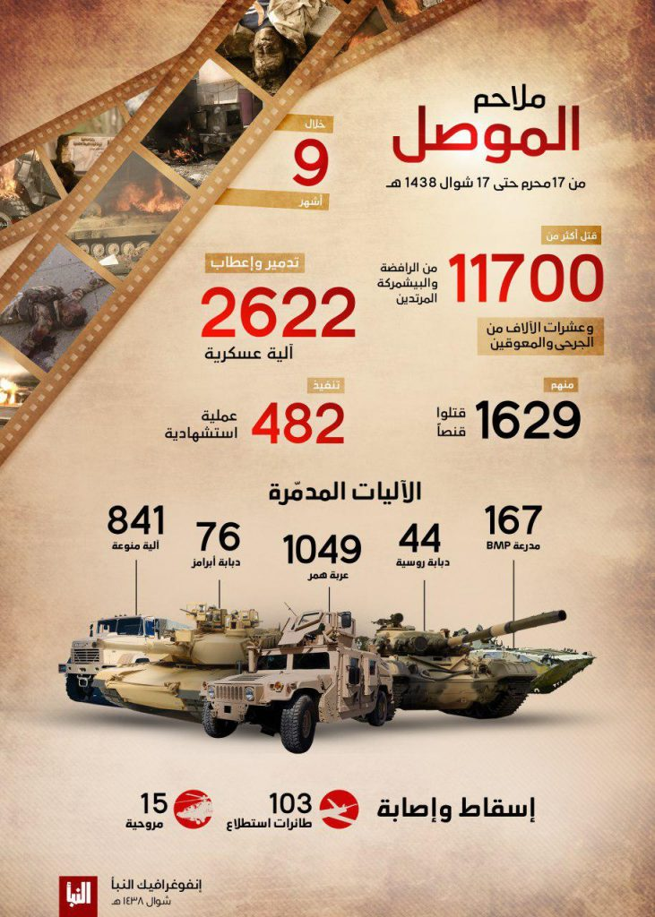 ISIS Claims Killing Of Over 11,000 Army And Peshmerga Fighters During Clashes In Mosul And Its Countryside