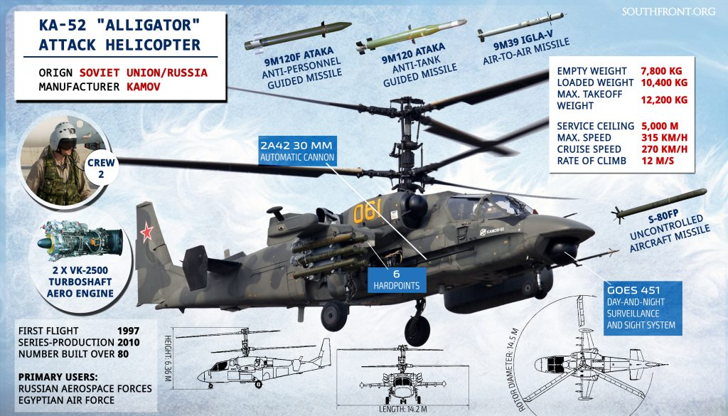 Russia Delivers First 3 Of 46 Ka-52 Attack Helicopters To Egypt - Report