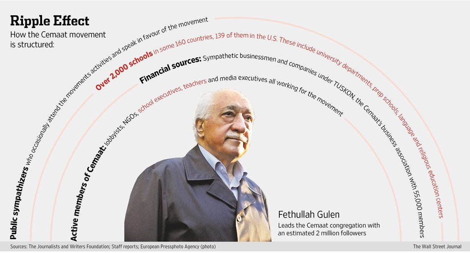 Fethullah Gulen - Wielding Power and Influence from the Shadows