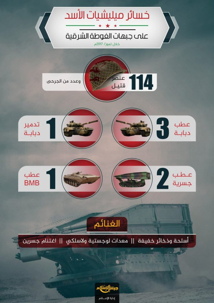 Jaish al-Islam Claims 114 Army Soldiers Were Killed In July