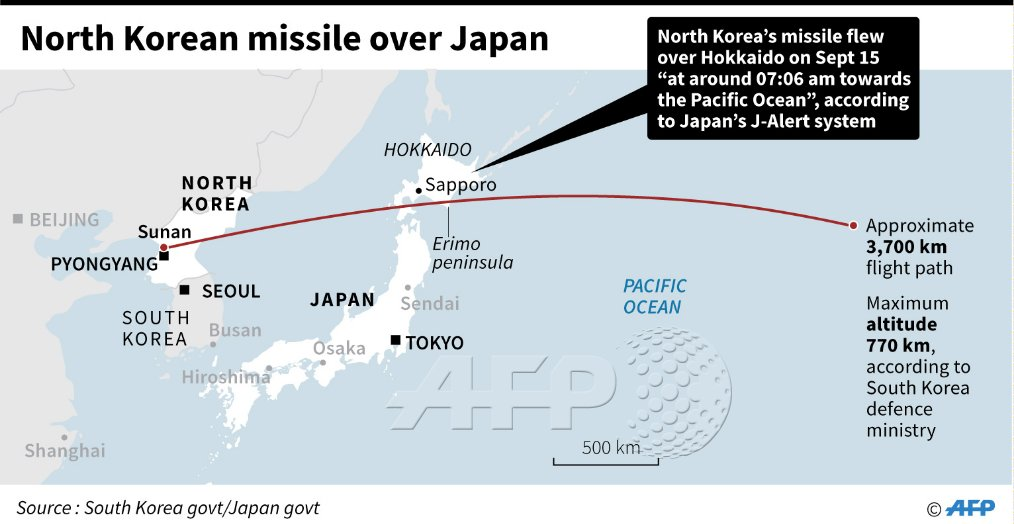 North Korea Fires Another Ballistic Missile Over Japan. US Blames Russia And China