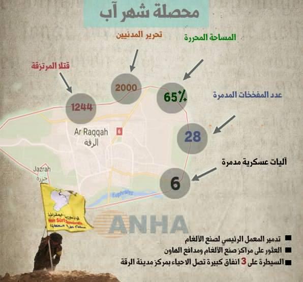 Syrian Democratic Forces Captured Key Buildings In Raqqa