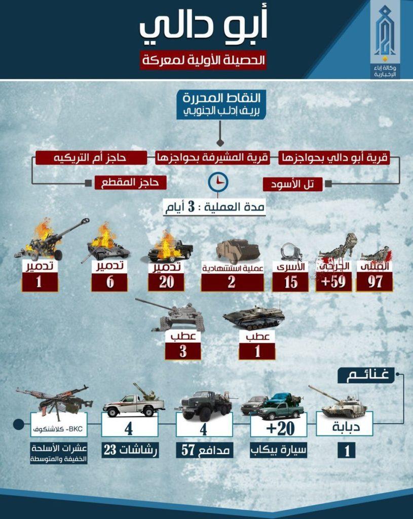 Hayat Tahrir al-Sham Claims 97 Syrian Troops Were Killed In Its Northern Hama Advance