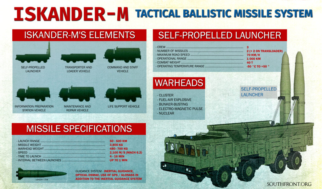 Russia To Reinforce Its Group Of Iskander Missile Systems In Kaliningrad In Response To Deployment Of US
