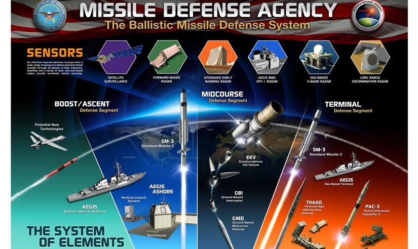 President Trump Confident in Missile Defense: In the Grip of Dangerous Illusion