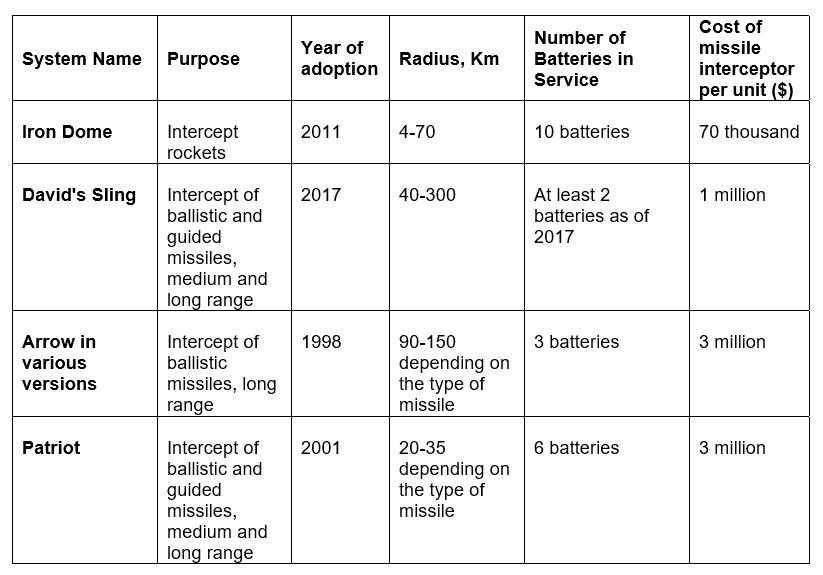 Israeli Defense Forces: Military Capabilities, Scenarios for the Third Lebanon War