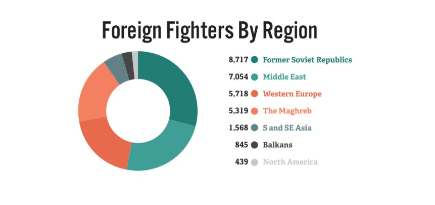 US Think Tank: Russia And Saudi Arabia Citizens Are Largest Part Of ISIS Foreign Fighters