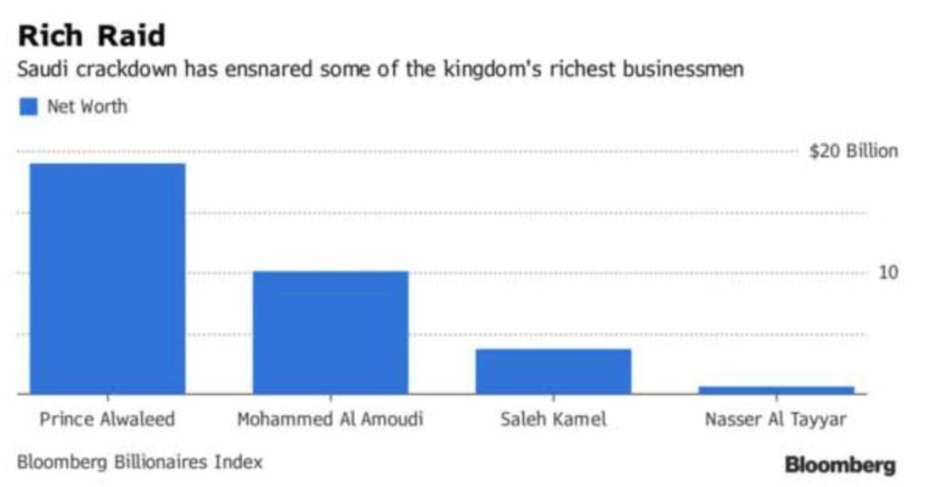 Saudi Billionaires Scramble To Move Cash Offshore, Escape Asset Freeze