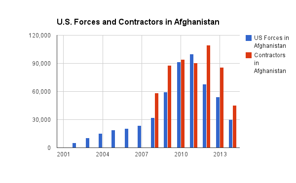 Opium Production And US Military Presence In Afghanistan In Numbers