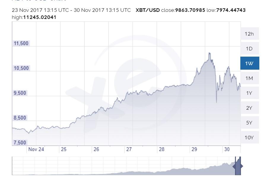 Bitcoin's Price Reaches $11,000, Crashes To $8,500, Then Rebounds