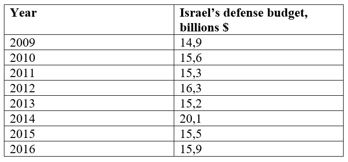 Israel's Military Expenditures And Military Industrial Complex - Overview And Dynamics