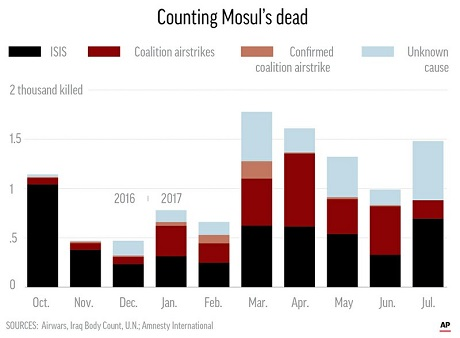 9,000-11,000 Civilians Were Killed During ISIS Battle In Mosul
