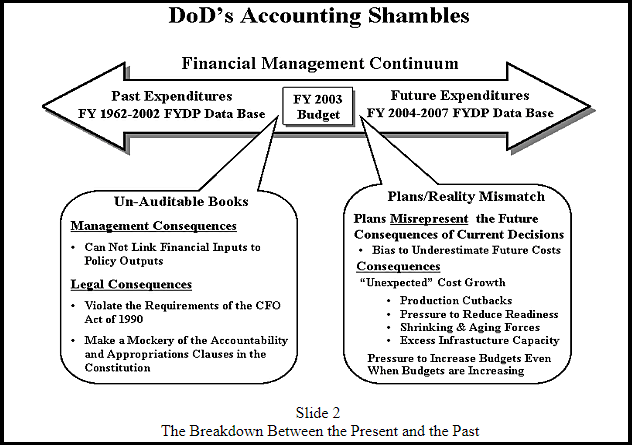 Pentagon To Undergo First Ever Audit After Decades Of Sloppy Accounting And Missing Trillions