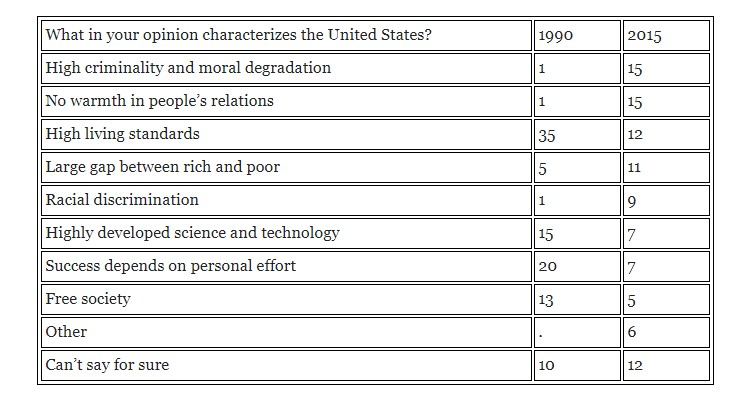 a comparison of the positive and negative views on the founders of the united states Professor giovanni peri of uc davis outlines the economic benefits of immigration for the united states ltd, vol 10(1), written with gianmarco ottaviano), found very small — a few fractions of a percentage point — positive effects 2006) have found negative wage effects on.
