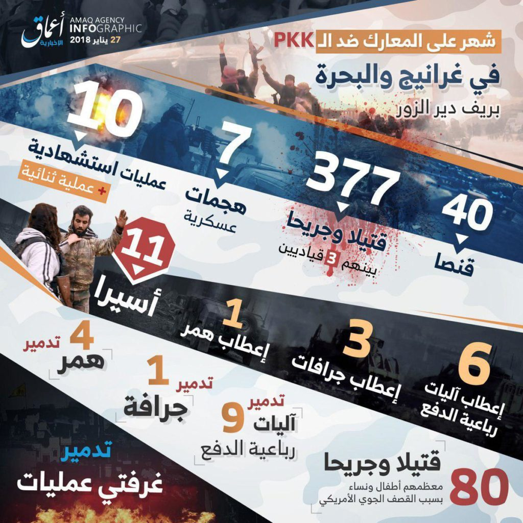 ISIS Claims It Killed 377 SDF Members Over Past Week