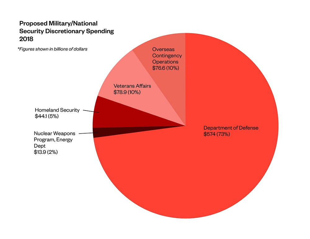 Let's talk about the militarization of the United States