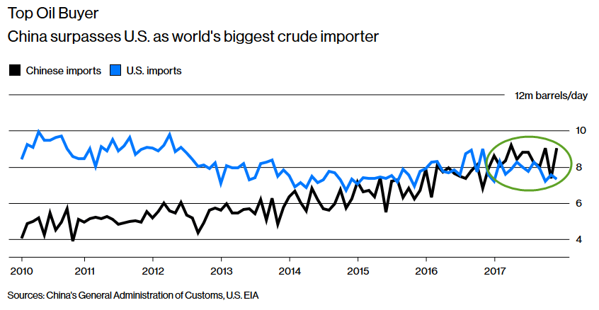 Petro-Yuan Looms - How China Will Shake Up The Oil Futures Market