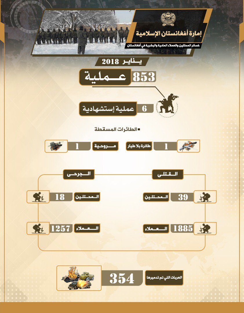 Taliban Claims It Conducted Over 800 Operations In January (Infographic)
