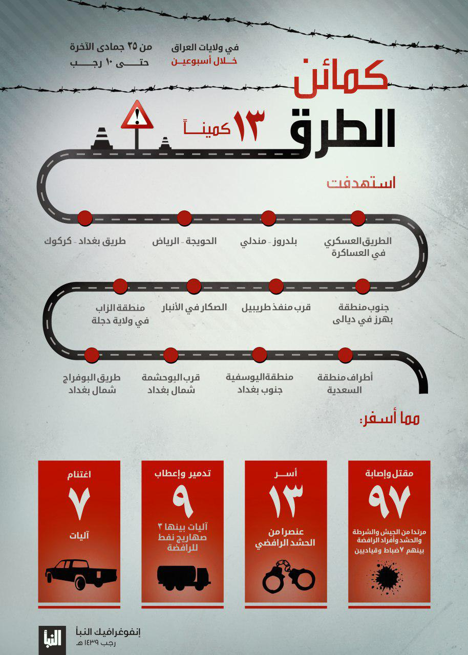 ISIS Says It Carried Out 13 Ambushes Against Iraqi Forces Over Last Two Weeks (Infographic)