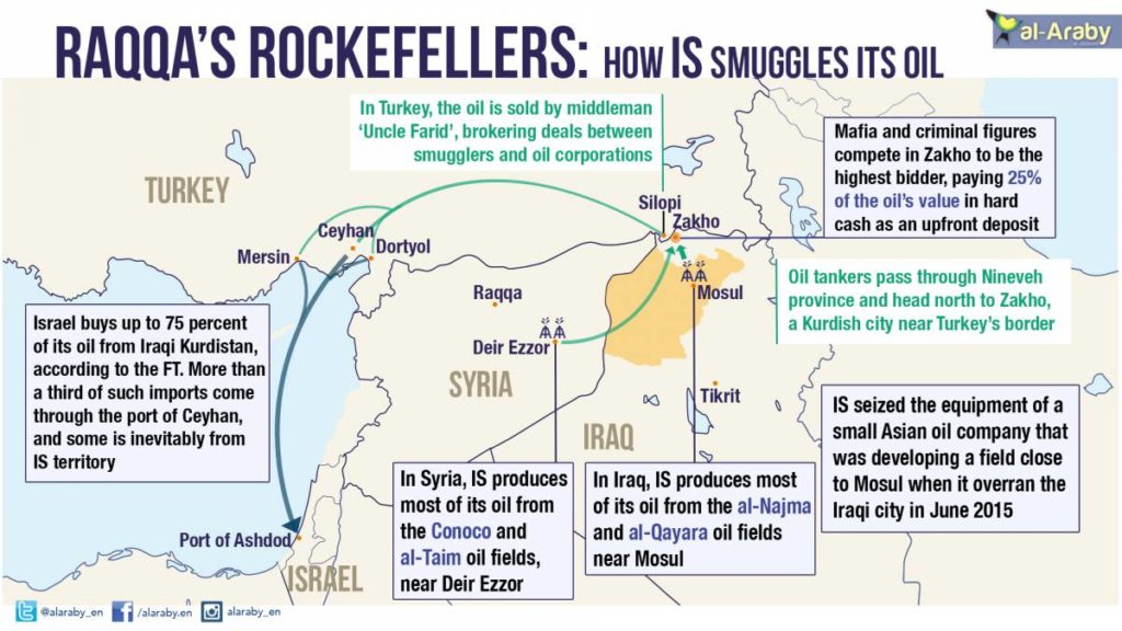 Israel Is Secretly Buying Oil From Iraqi Kurdistan. Similar Channel Was Used For ISIS Oil