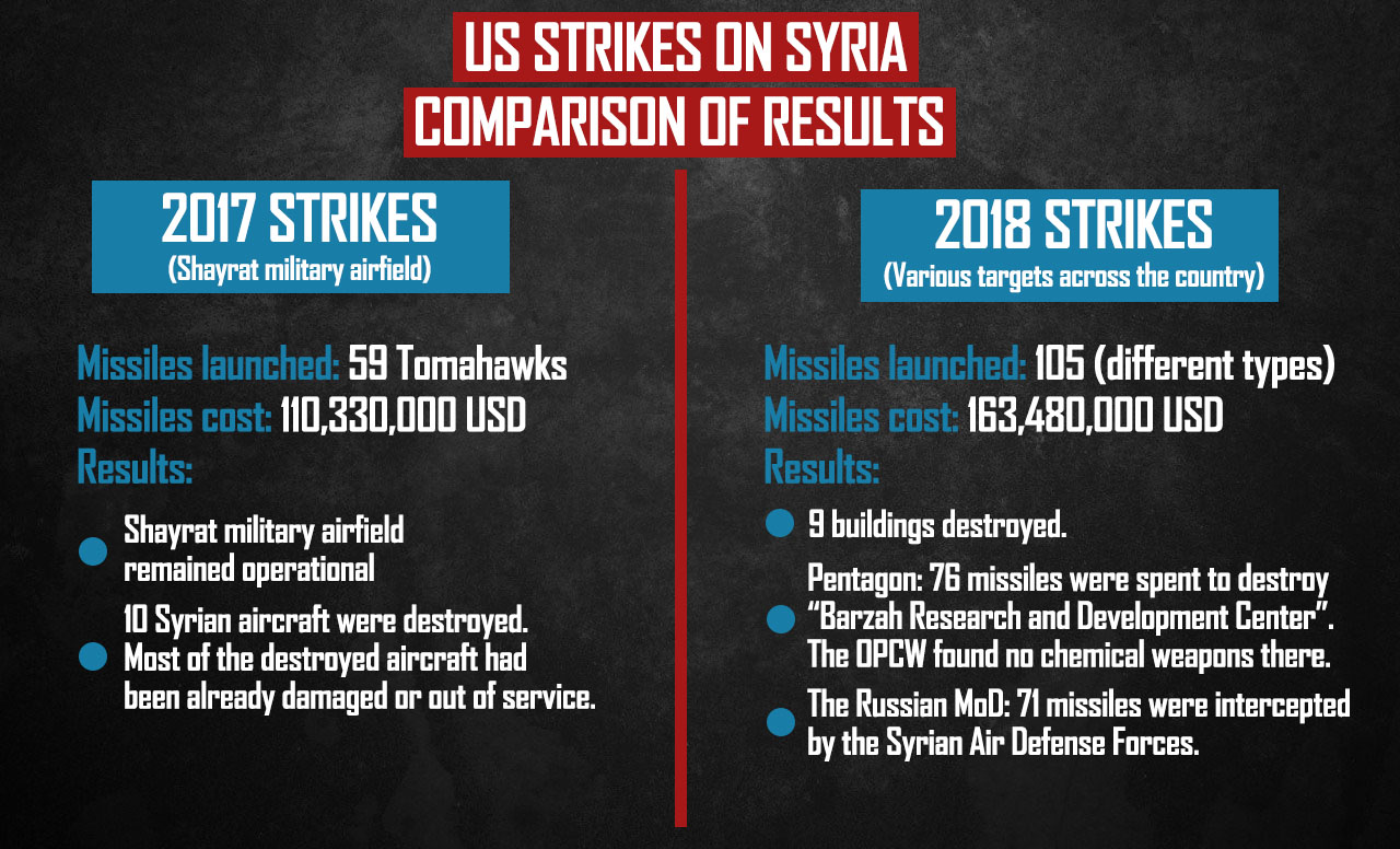 Comparing Results Of US Missile Strikes On Syria In 2017 And