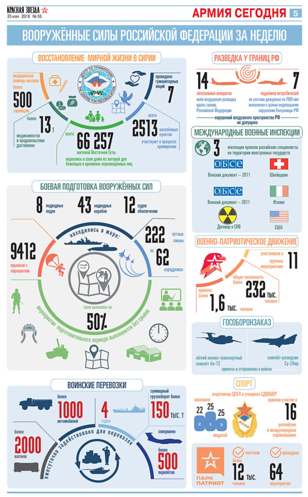 Russian Military Activity Over Past Week In Numbers
