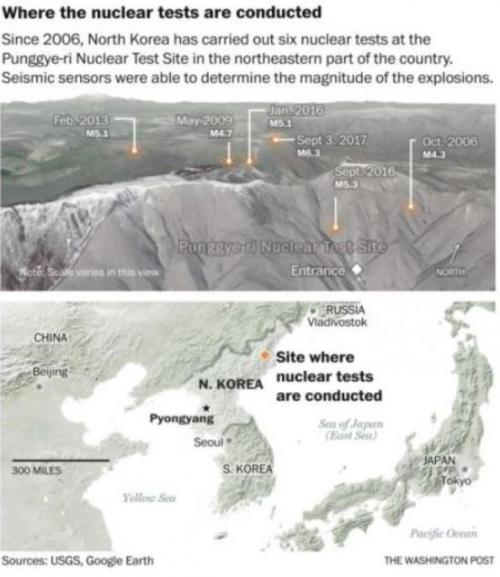 "North Korea Dismantles Nuke Test Site Amid ""Eruptions Of Earth And Rock"", There's Just One Thing..."