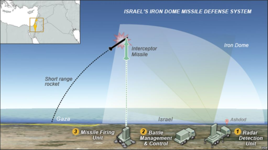 Escalation In Gaza. All What You Need To Know About Israel's Iron Dome ABM System