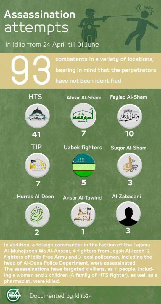 In Numbers: Wave Of Assasinations In Militant-held Part Of Syria's Idlib Province