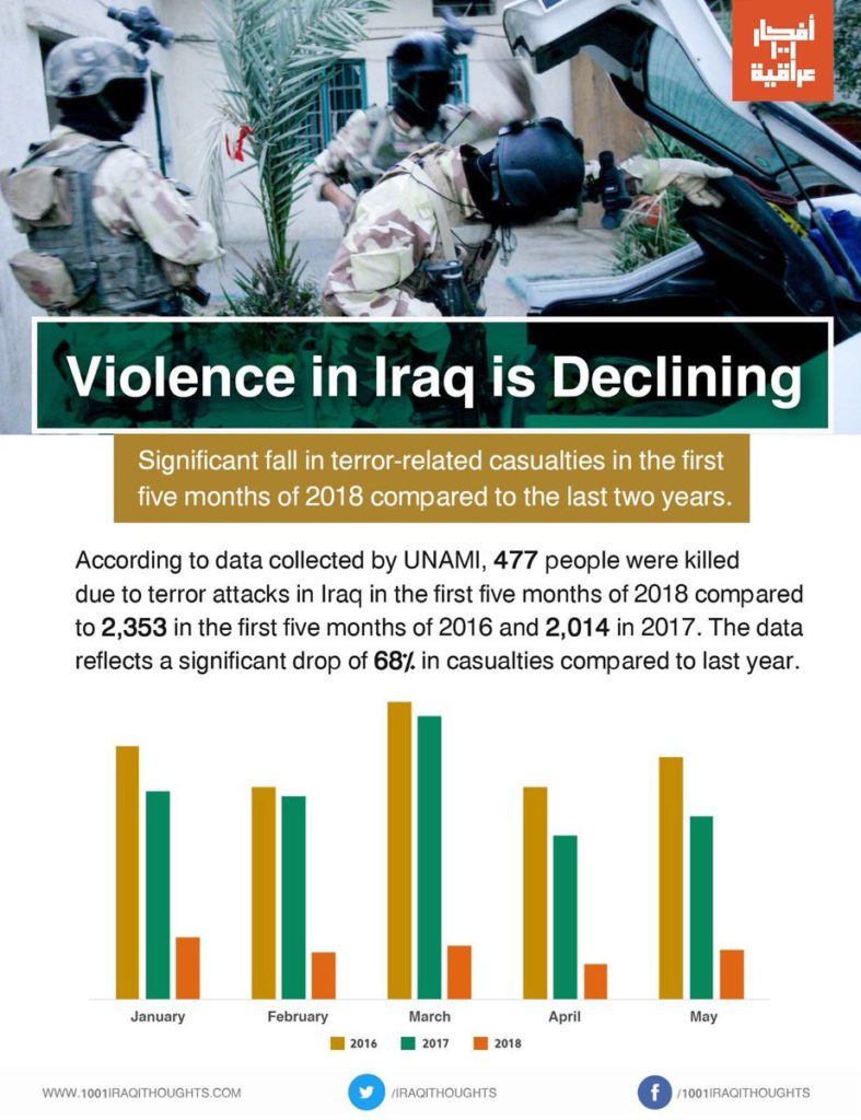 Number Of Terror-Linked Casualties In Iraq In 2018 Decreases By 68% In Comparison To Previous Year