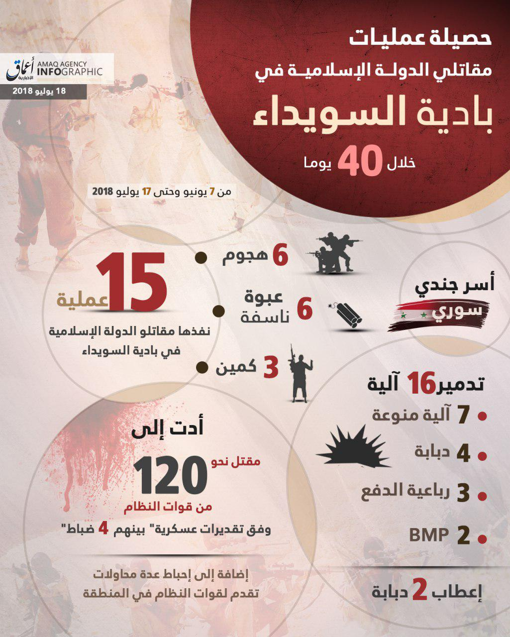 ISIS Claims It Killed 120 Syrian Soldiers During Last 40 Days (Infographic)
