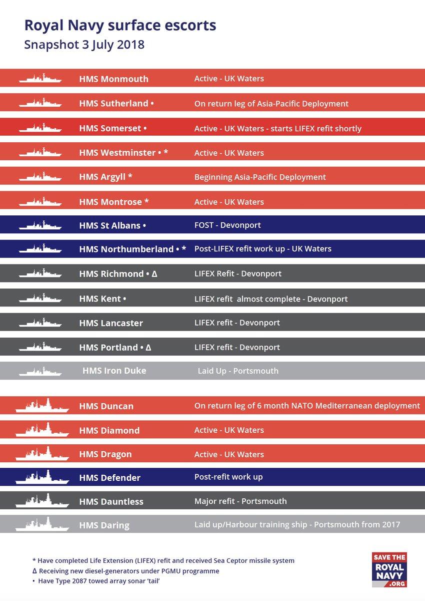IMAGE: Royal Navy Surface Escort Fleet Snapshot - July 3, 2018