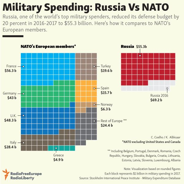 NATO Is a Goldmine for US Weapons' Industries